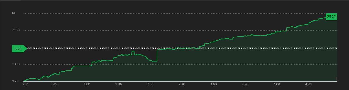 triglav wykres wysokości